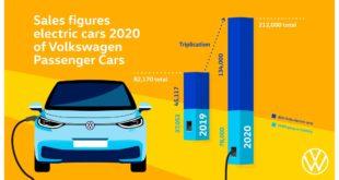 """Volkswagen """"a tutto elettrico"""": la ID.3 a dicembre è l'EV più venduta d'Europa"""